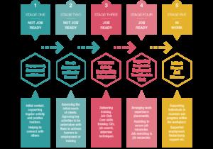 Employment CONNECT employability pipeline diagram